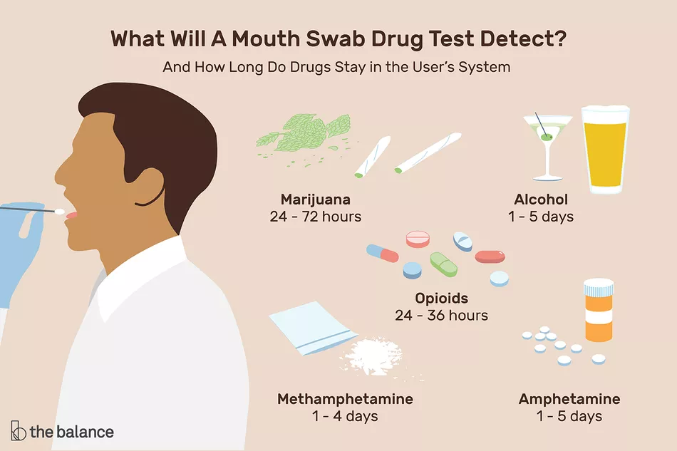 how long does weed stay in your saliva
